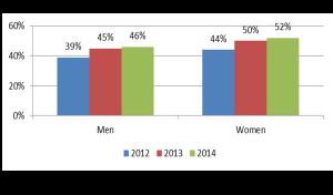 Gender of buyers