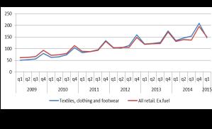 Internet retail sales