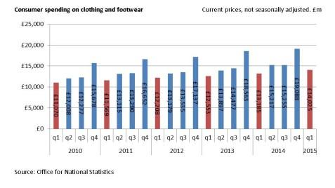 Consumer trends Mar 15