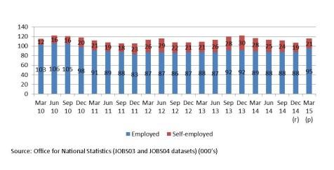 Employment 3