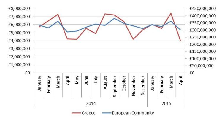 Greek exports