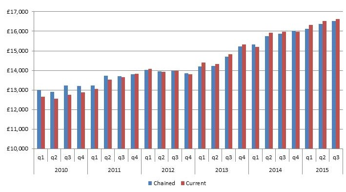 Consumer spending q3 2015