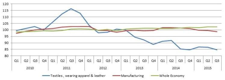 Output per job q3 2015
