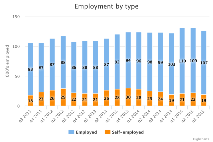 Employment by type