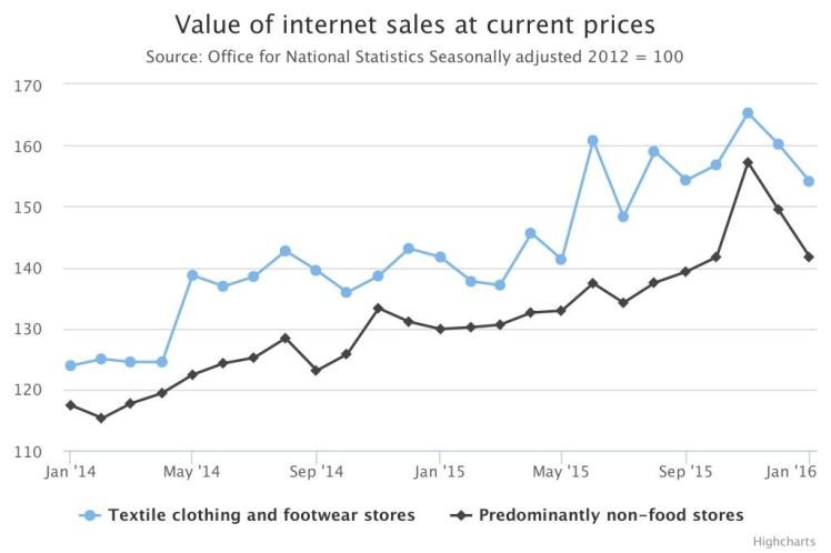 Internet retail index