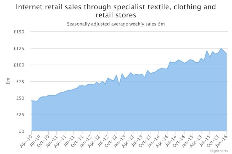 Internet retail sales