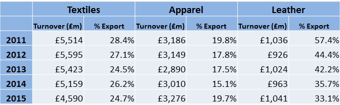 Turnover and exports (2)