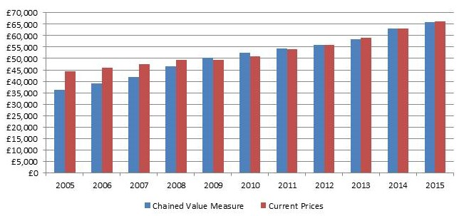 Consumer spending chained value measure 2015