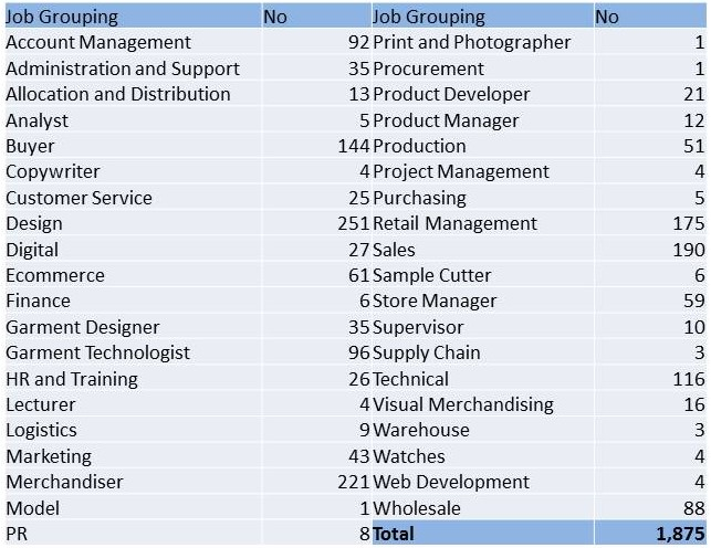 Drapers job roles 22nd April