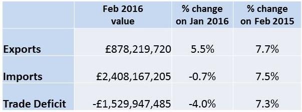 Export value Feb 2016
