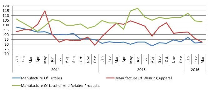 Index of Production March 2016