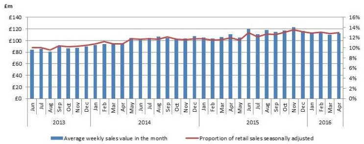Internet retail March 2016