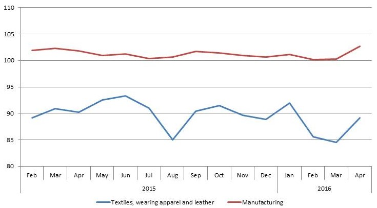 Index of Production Apr 2016