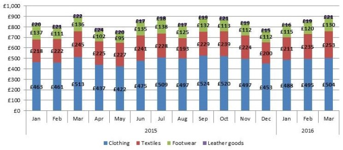 March 2016 exports