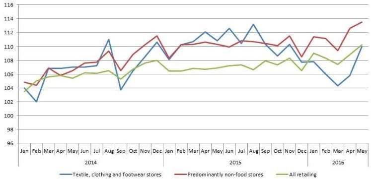 Retail Sales Index 2016